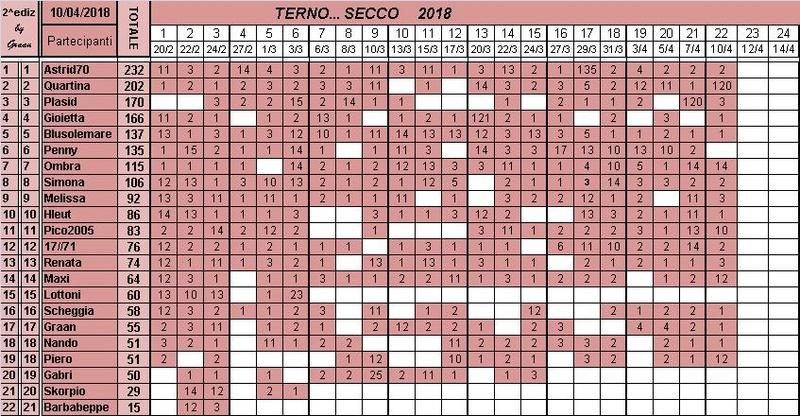 Classifica del TERNO... SECCO 2018 Classi32