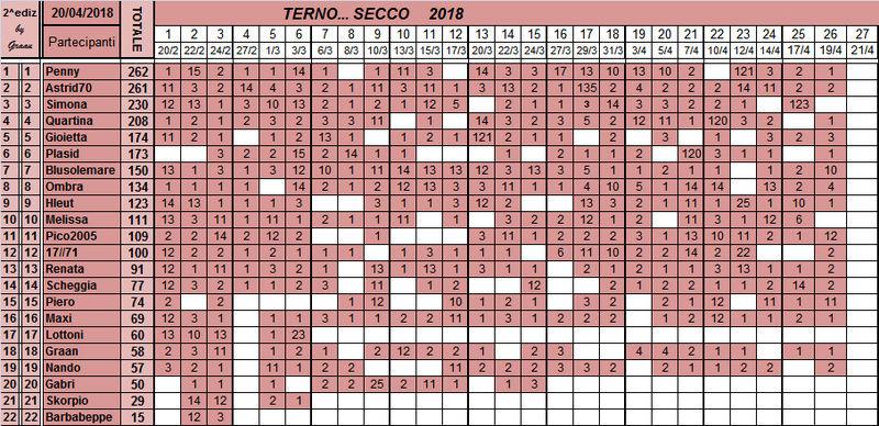 Classifica del TERNO... SECCO 2018 - Pagina 2 Classi33
