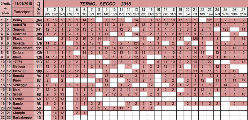 Classifica del TERNO... SECCO 2018 - Pagina 2 Classi34
