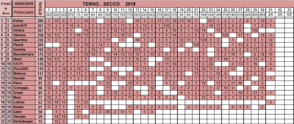 Classifica del TERNO... SECCO 2018 - Pagina 2 Classi36