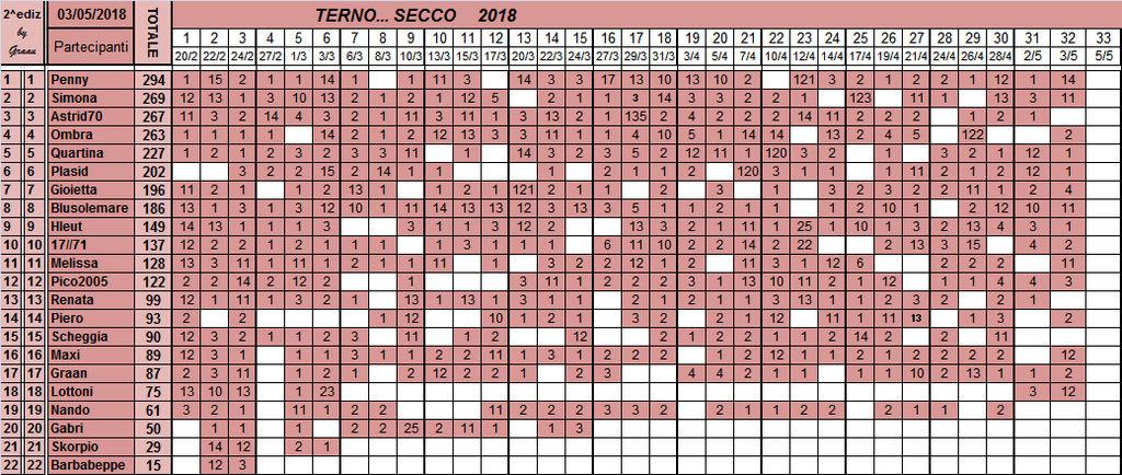 Classifica del TERNO... SECCO 2018 - Pagina 2 Classi37