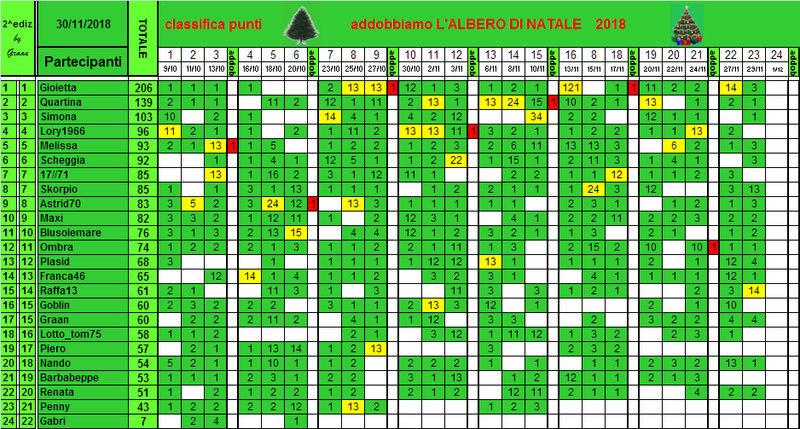 Classifica di L'albero di Natale 2018!! - Pagina 2 Classi43