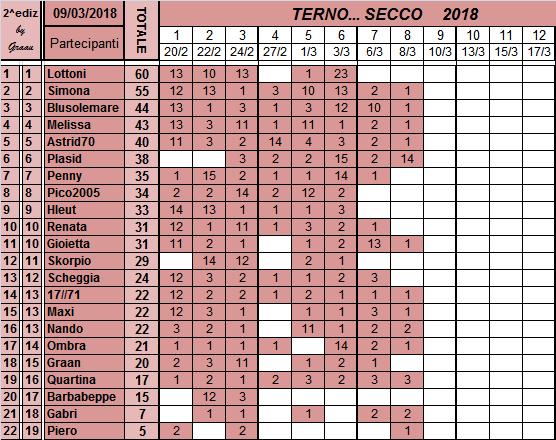 Classifica del TERNO... SECCO 2018 Classi66