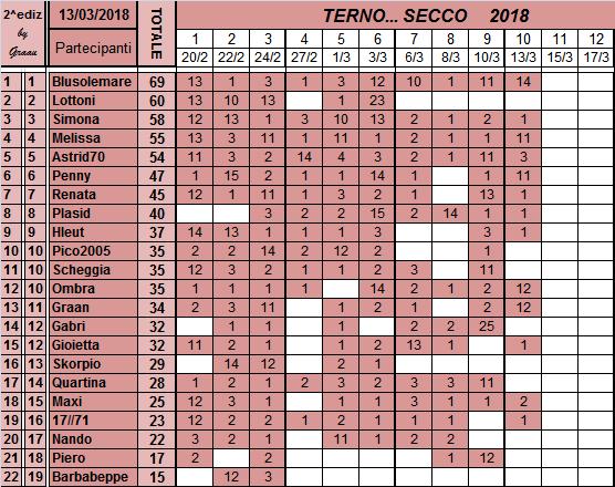 Classifica del TERNO... SECCO 2018 Classi68