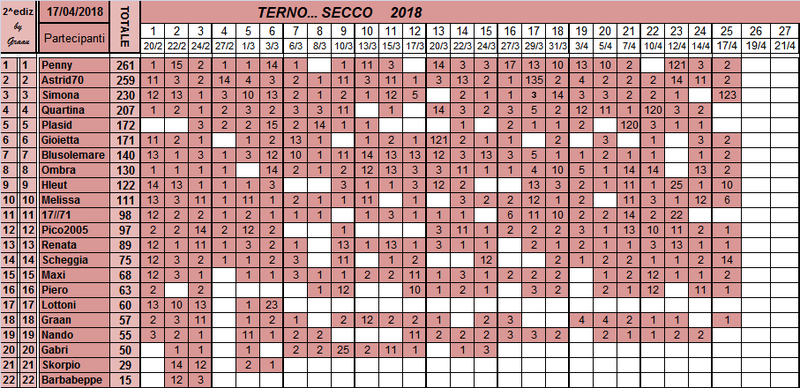 Classifica del TERNO... SECCO 2018 Classi75
