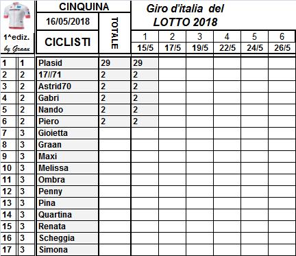 Classifiche del Giro d'Italia 2018 Classi84