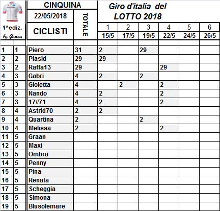 Classifiche del Giro d'Italia 2018 Classi96