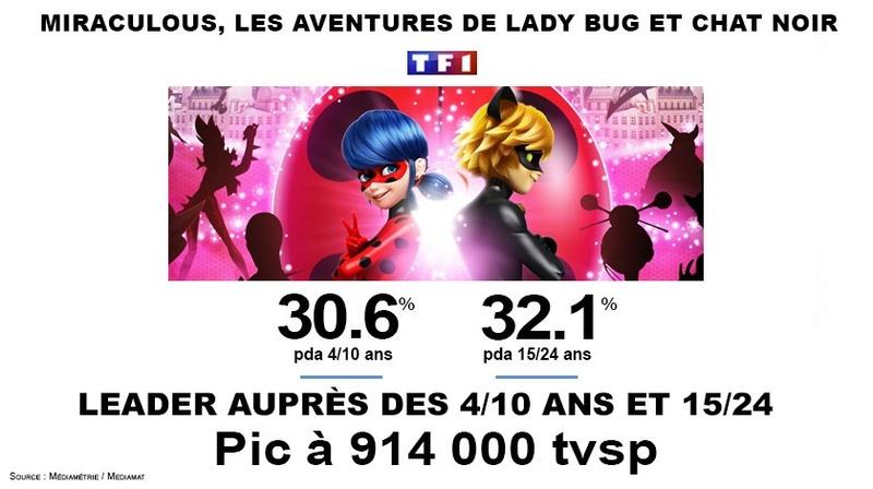 Miraculous, les aventures de Ladybug et Chat Noir ---13