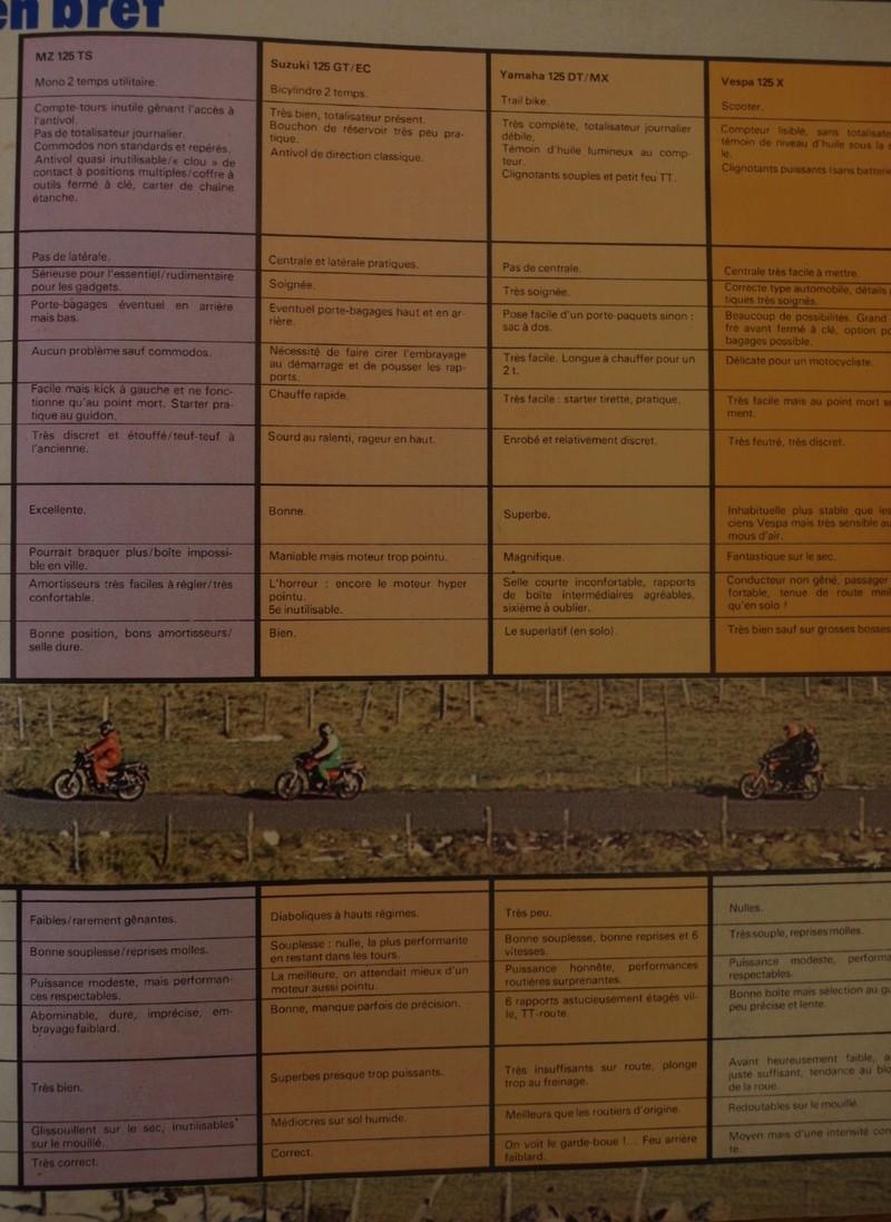 comparatif 125 en 1978 Page_310
