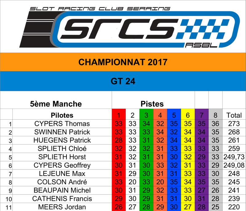 SRCS - GT 24 - Dimanche 29/10/17 - Manche organisée au CSR24 à Dison Classe13