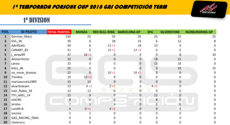 //GAS// Competición Team FORO - Inicio 1cdiv_14