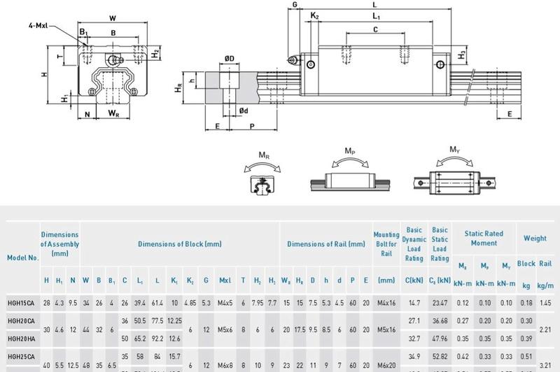 BIG CNC à  portique mobile de CARLOS - Page 2 Hiwin_10