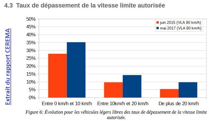 pétition contre la limitation de vitesses a 80km/h - Page 6 27657610