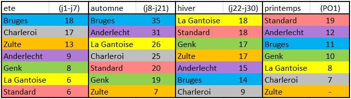 PO1 J.9 : Standard - FC Bruges (1-1) BRUGES CHAMPION !  Progre10