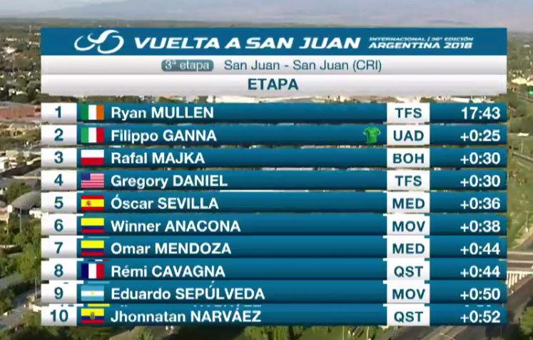Vuelta a San Juan Internacional (du 21 au 28 janvier 2018) - Page 4 Captur17