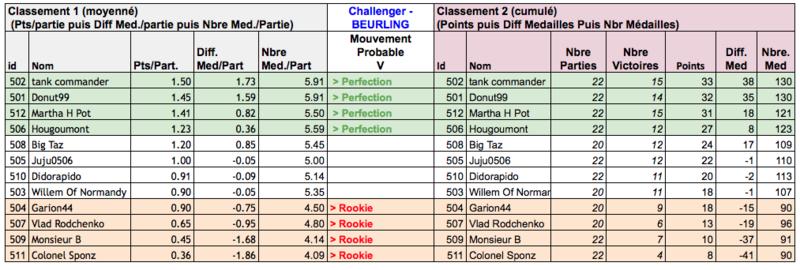 Classement J11 (Définitif)) Captur29