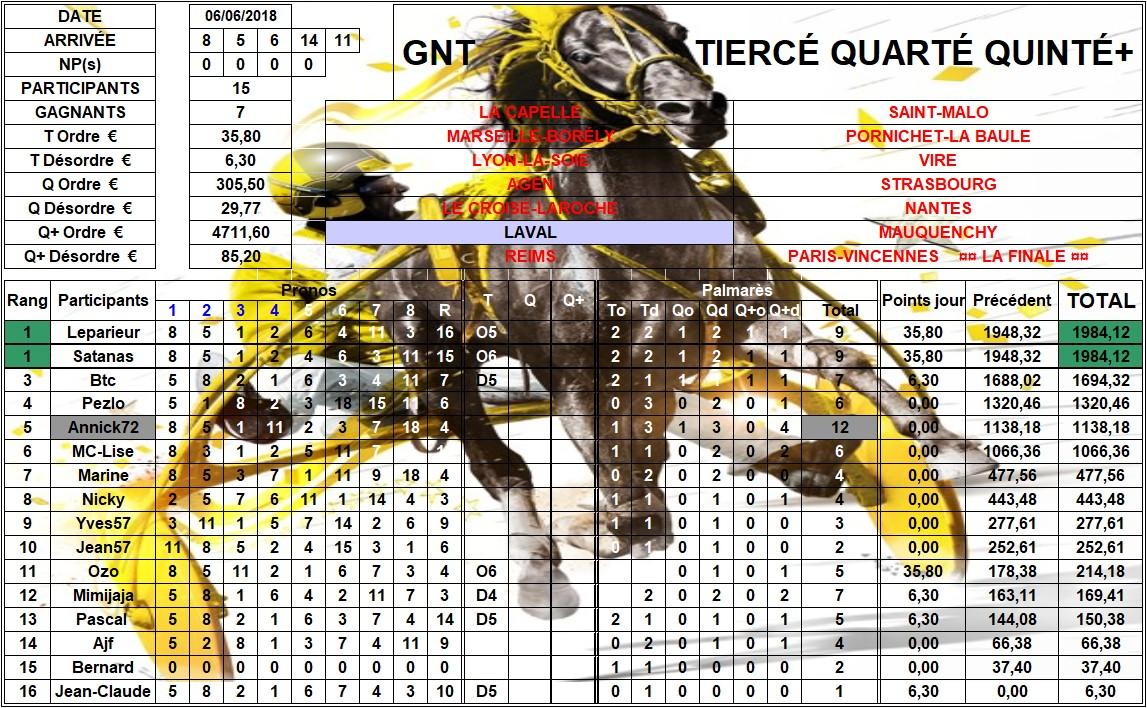 Résultats G.N.T. / 06 juin 2018 / 6ème Étape / Laval 06_rys10
