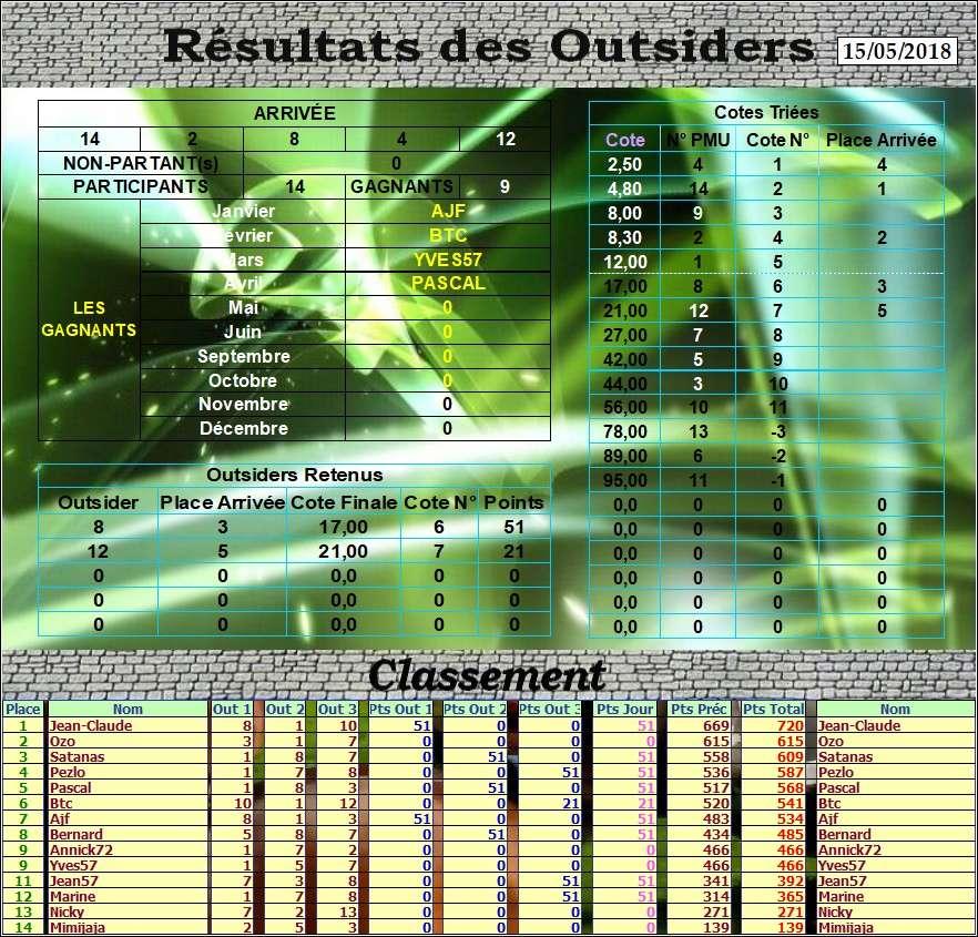 Résultats du Mardi 15/05/2018 Outs_134