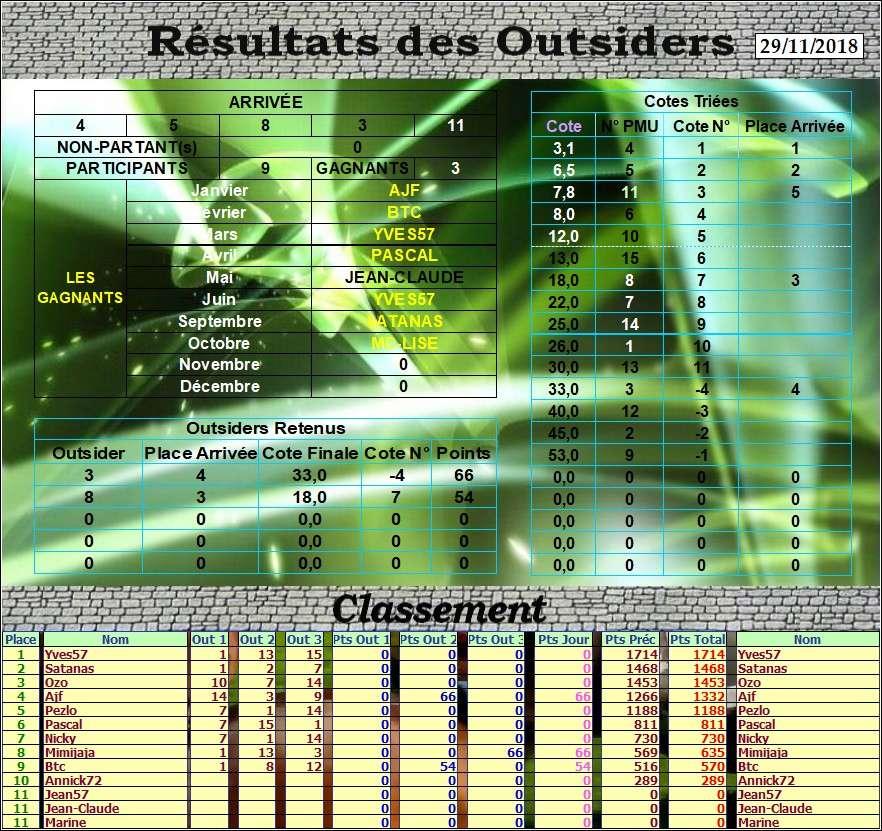 Résultats du Jeudi 29/11/2018 Outs_163