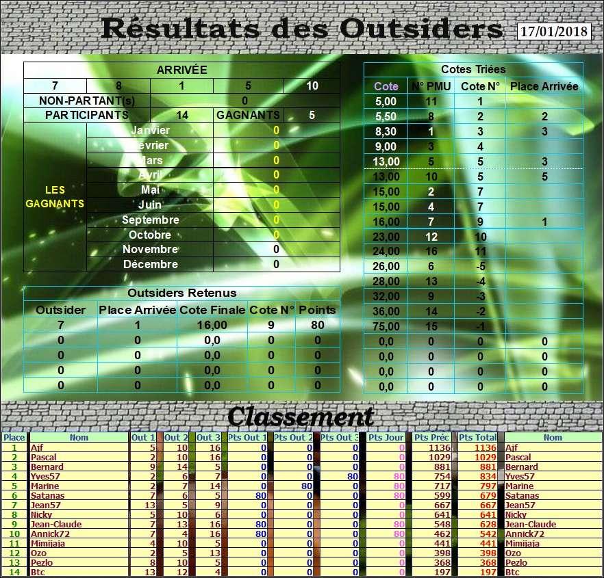 Résultats du Mercredi 17/01/2018   Outs_d15