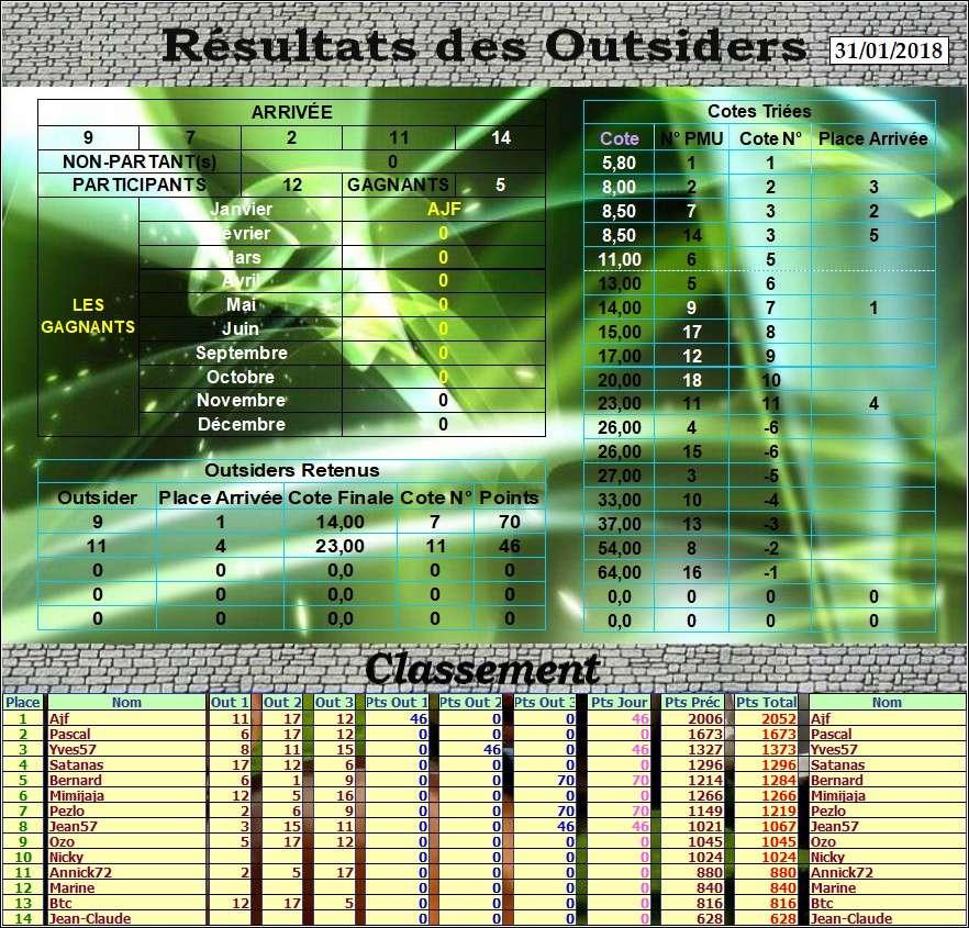 Résultats du 31/01/2017 - CLT FINAL JANVIER Outs_d29