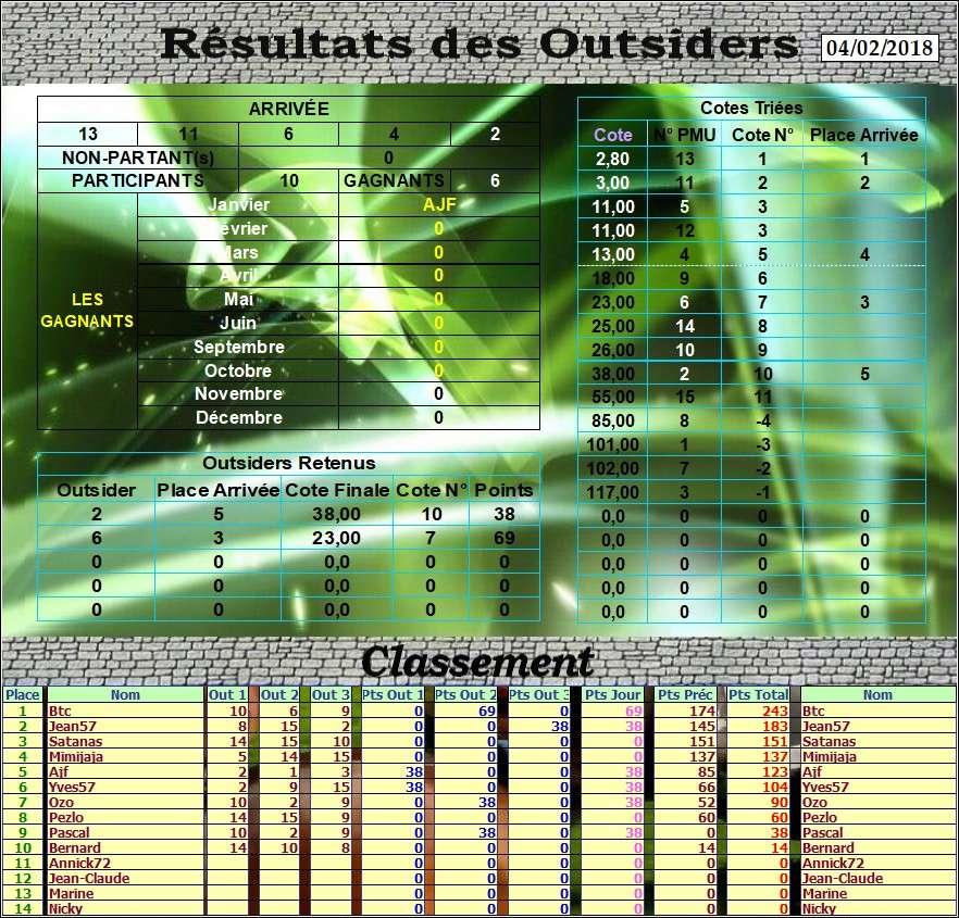 Résultats du Dimanche 04/02/2018 Outs_d33