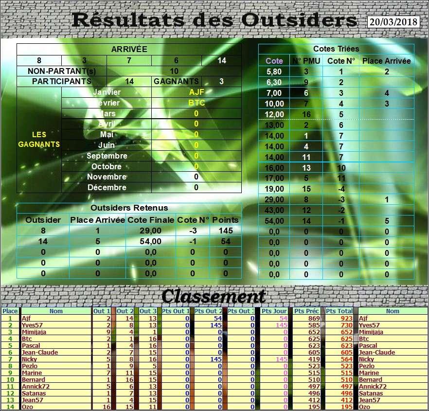 Résultats du Mardi 20/03/2018 Outs_d77