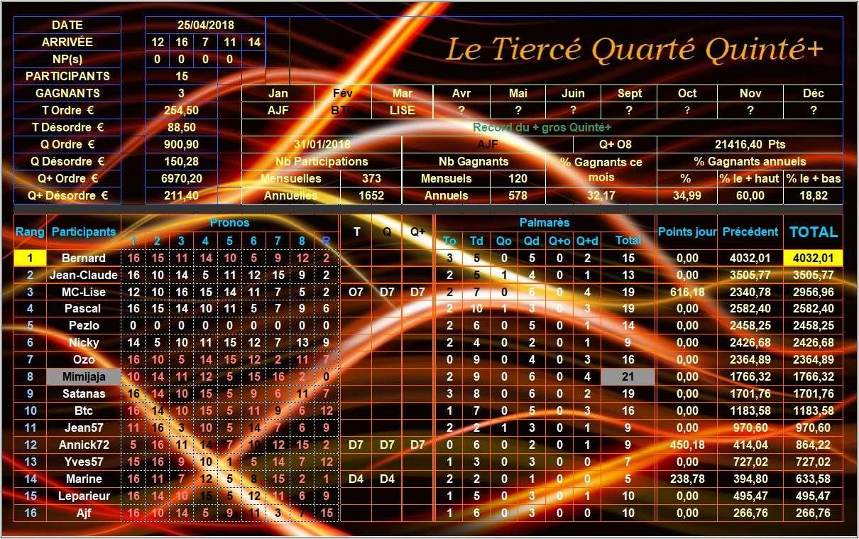 Résultats du Mercredi 25/04/2018 Tqq_d118