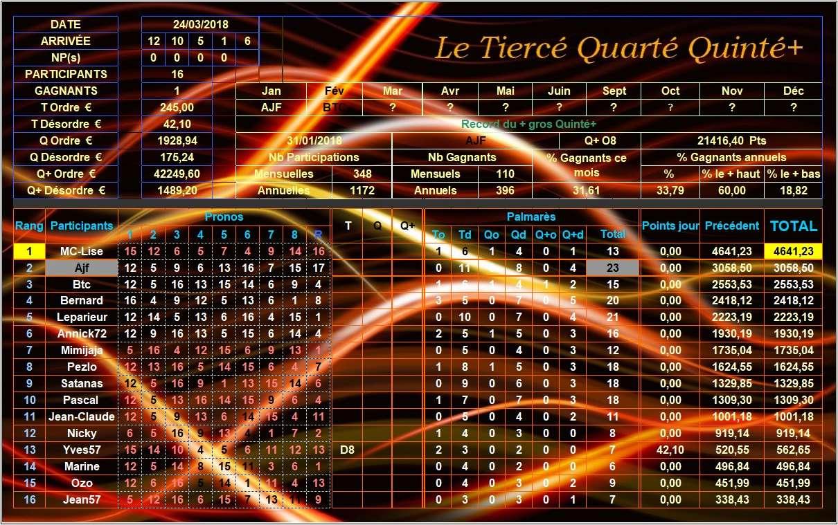 Résultats du Samedi 24/03/2018 Tqq_du86