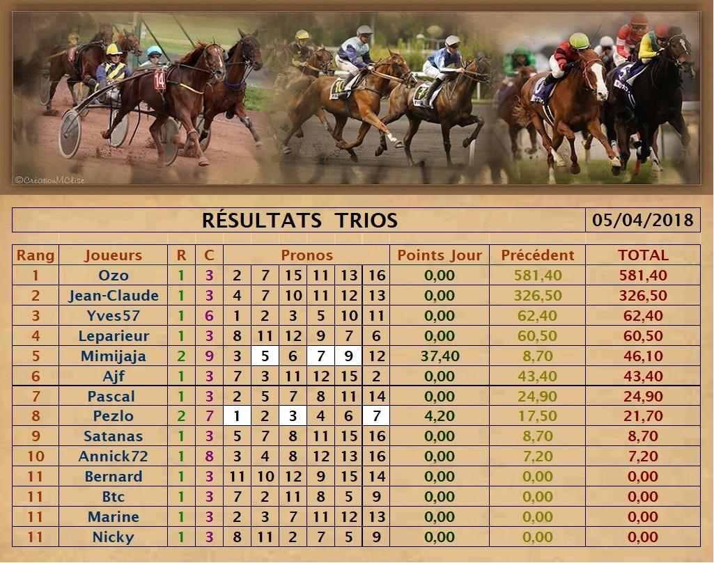 Résultats du Jeudi 05/04/2018 Trio_107
