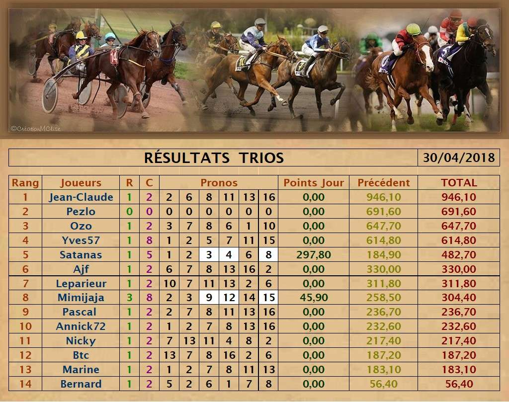 Résultats du 30/04/2018 - CLT FINAL AVRIL   Trio_165