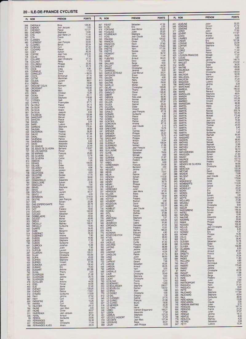 Coureurs et Clubs de septembre 2004 à fevrier 2008 - Page 2 02043