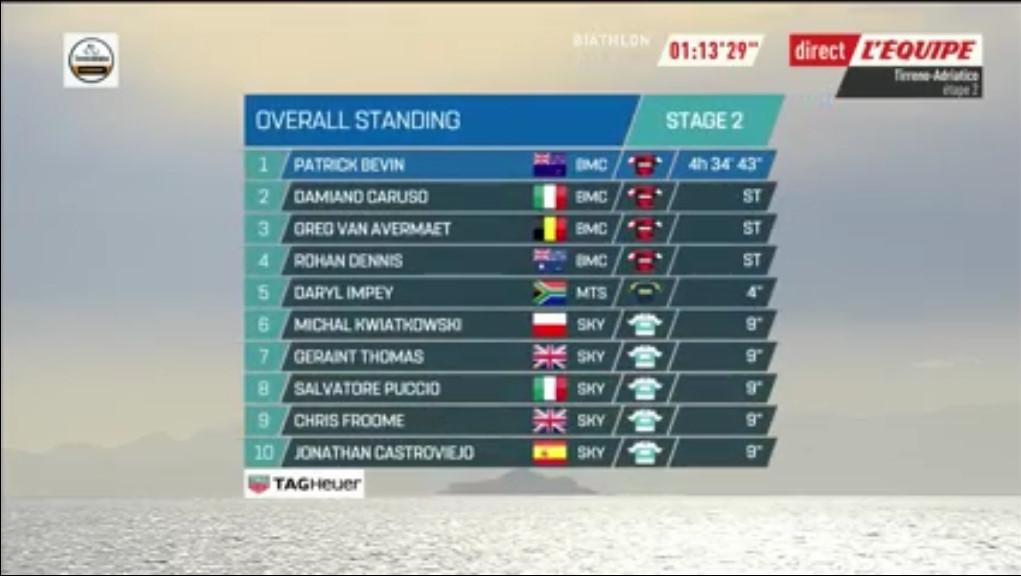 Tirreno - Adriatico VG 2018 Bandi553