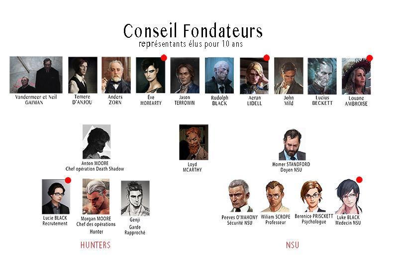 Organigramme Conseil - NSU - Hunters Consei12