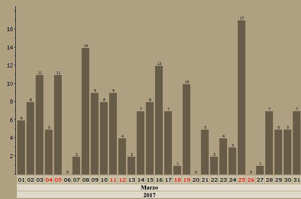 Malvices Charlas en Aquitania - Enero, Febrero y Marzo - 2018 Grafic22