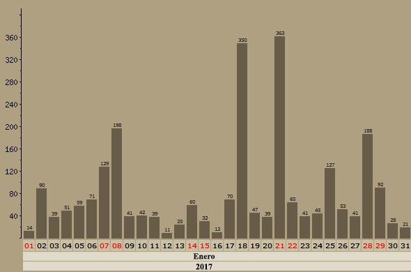 Malvices Comunes en Aquitania - Enero, Febrero y Marzo - 2018 Grafic30
