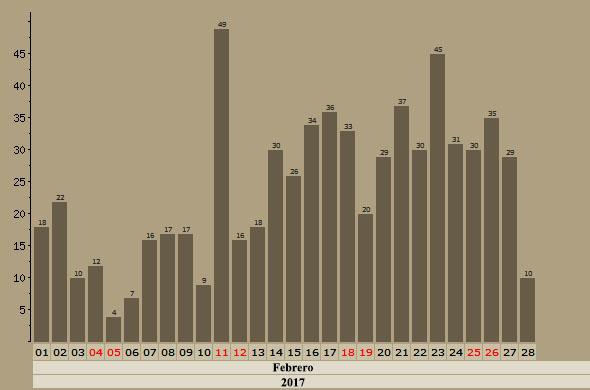 Malvices Comunes en Aquitania - Enero, Febrero y Marzo - 2018 Grafic31