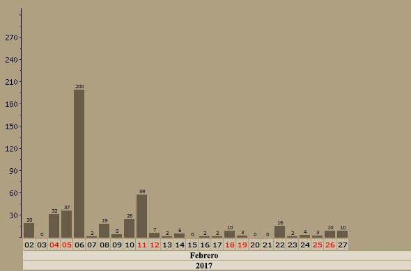 Malvices Alirrojas en Aquitania - Enero, Febrero y Marzo - 2018 Grafic41