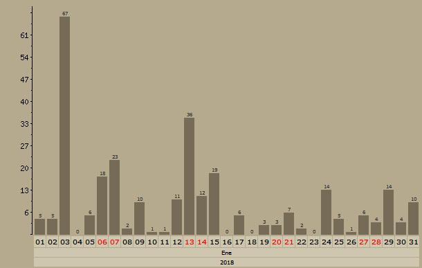 Malvices Alirrojas en Aquitania - Enero, Febrero y Marzo - 2018 Grafic53