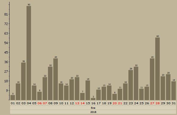 Malvices Comunes en Aquitania - Enero, Febrero y Marzo - 2018 Grafic57