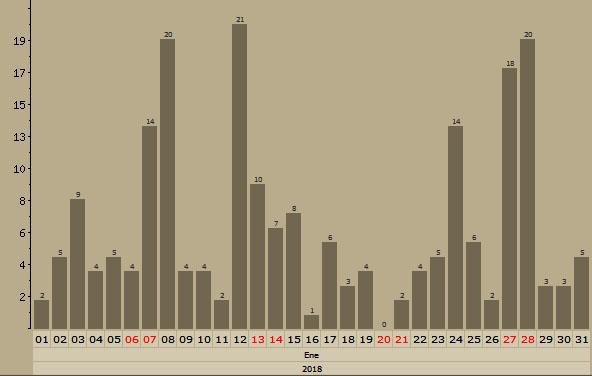 Malvices Charlas en Aquitania - Enero, Febrero y Marzo - 2018 Grafic58