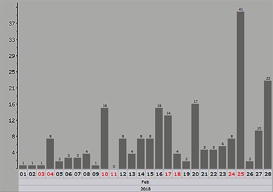 Malvices Charlas en Aquitania - Enero, Febrero y Marzo - 2018 Grafic70