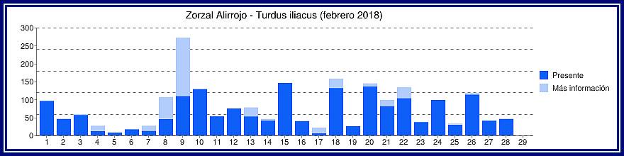 Malvices Alirrojas en Bélgica - Enero, Febrero y Marzo - 2018 Gyyfic10