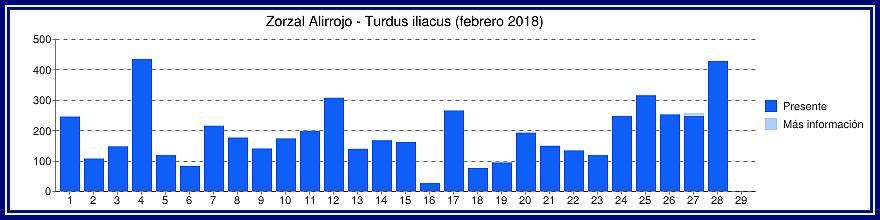 Malvices Alirrojas en Holanda - Enero, Febrero y Marzo - 2018 Gyyfic11
