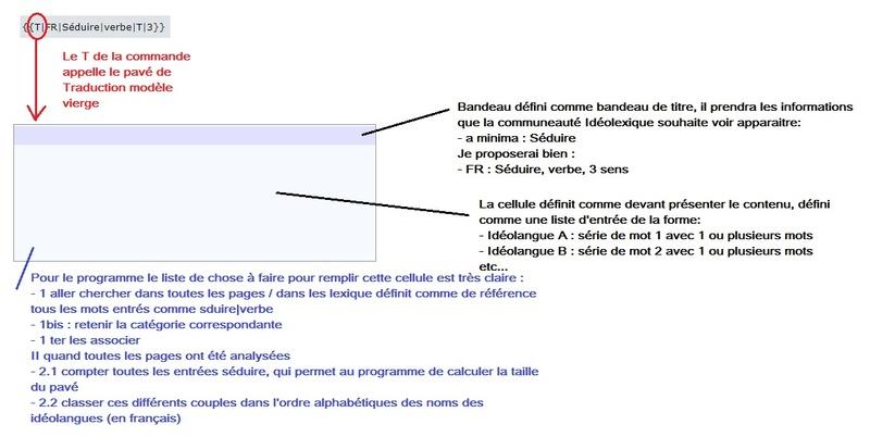 Idéolexique 3 Projet10