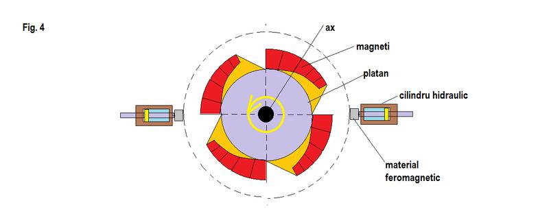 Motor  magnetic  cu  magneti tip. Potcoava -Principiul  fizic  de  functionare  - Pagina 2 Fig_4_12