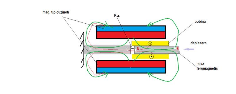 Motor  magnetic  cu  magneti tip. Potcoava -Principiul  fizic  de  functionare  - Pagina 7 Legea_11