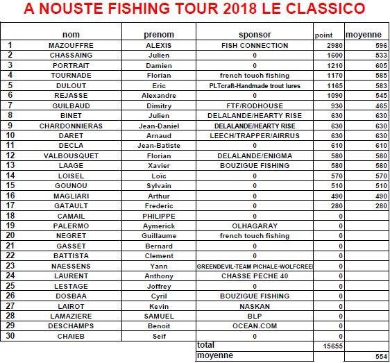 Anouste Fishing E60e3610