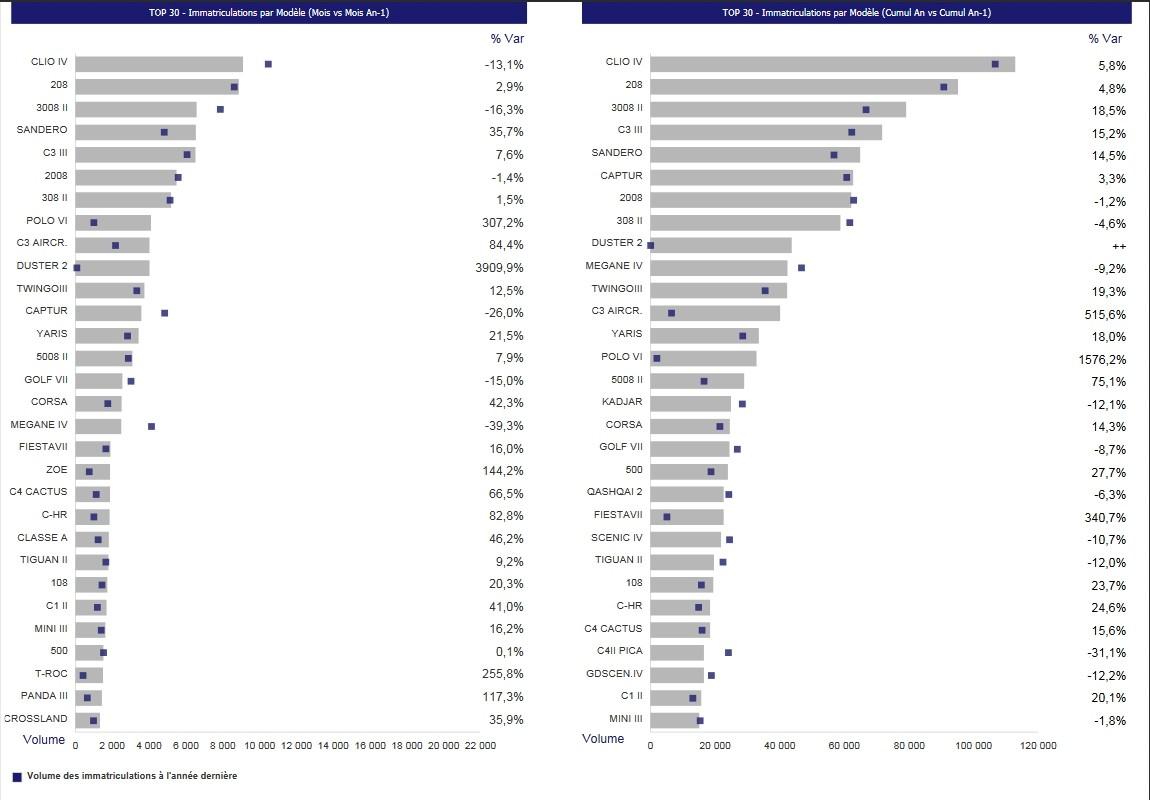[Statistiques] Par ici les chiffres - Page 21 Chiffr10