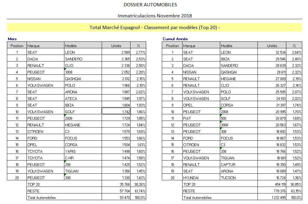 [Statistiques] Par ici les chiffres - Page 21 Chiffr11